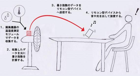 と~ふ電電ブラザーズ