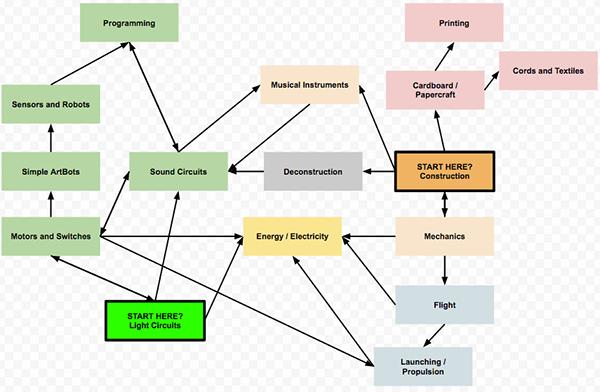 learningmap
