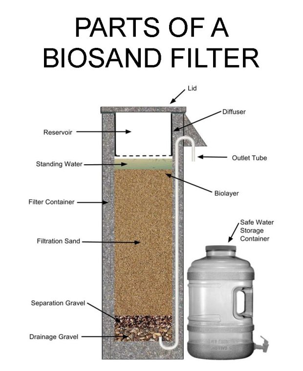 Parts_of_a_BioSand_Filter